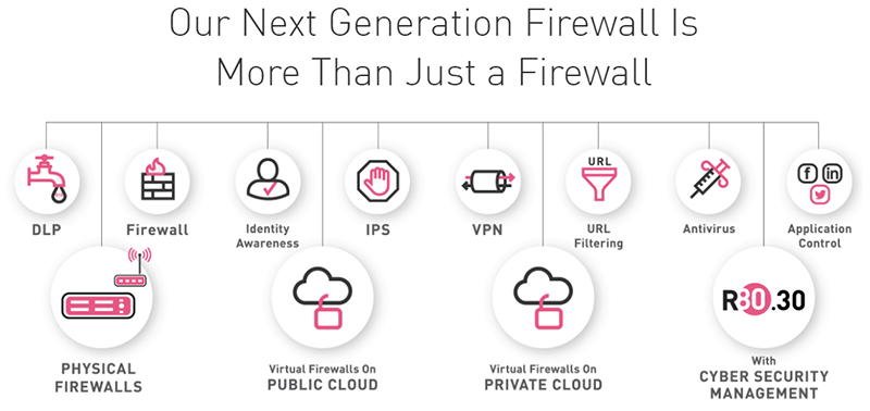 Next Generation Firewall is more than just a firewall